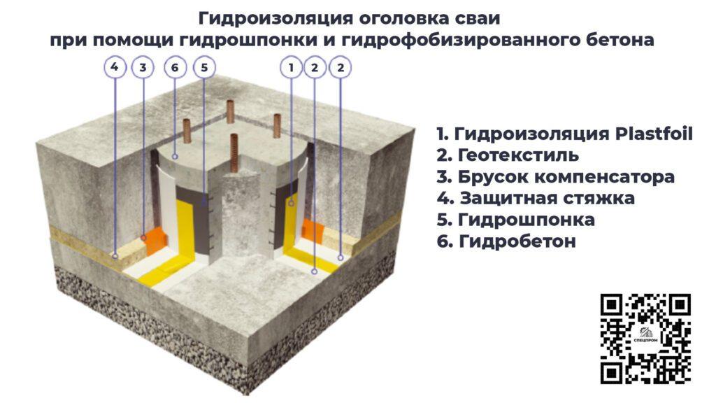 Устройство гидроизоляции свайного фундамента